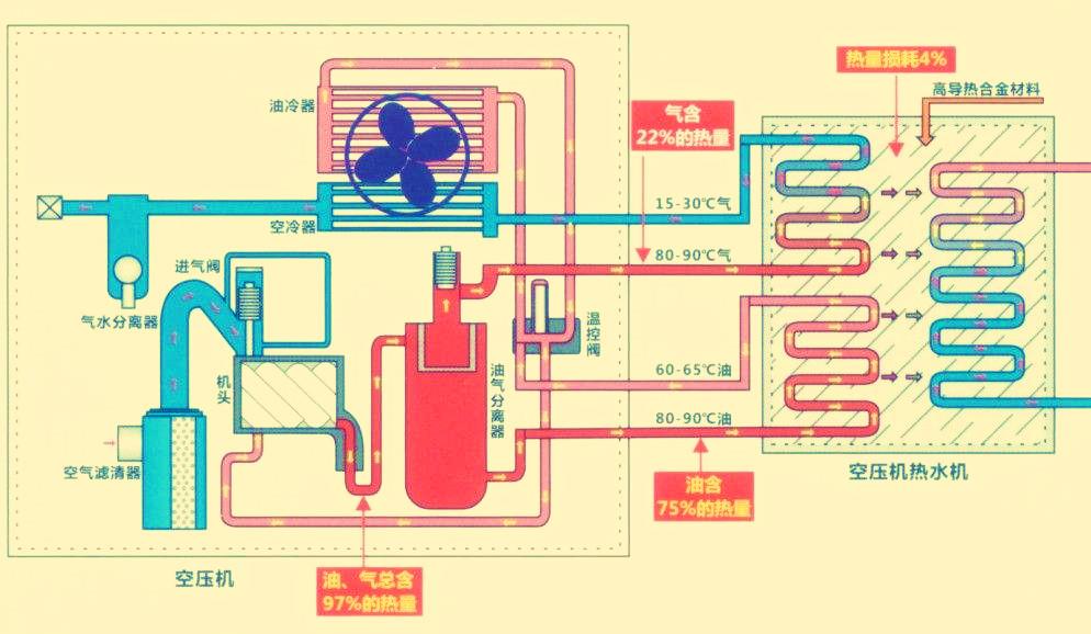 空压机工作原理